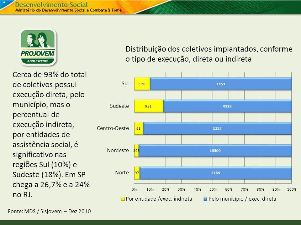 Distribuição dos coletivos implantados, conforme o tipo de execução, direta ou indireta