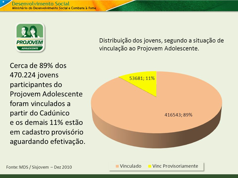 Distribuição dos jovens, segundo a situação de vinculação ao Projovem Adolescente.