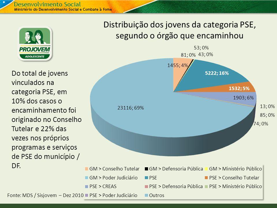 Distribuição dos jovens da categoria PSE, segundo o órgão que encaminhou