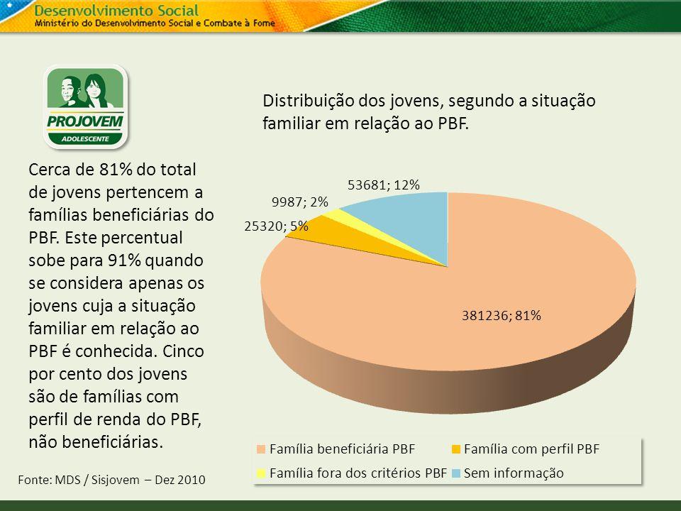Distribuição dos jovens, segundo a situação familiar em relação ao PBF.