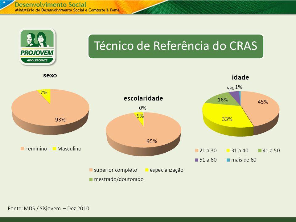 Técnico de Referência do CRAS