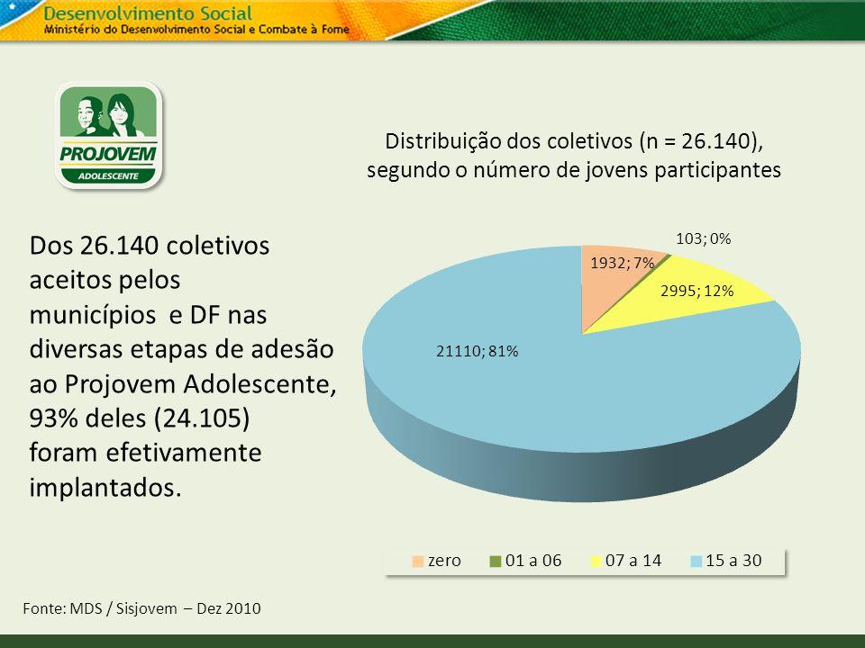 Dos 26.140 coletivos aceitos pelos