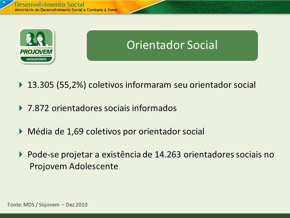 Orientador Social 13.305 (55,2%) coletivos informaram seu orientador social. 7.872 orientadores sociais informados.