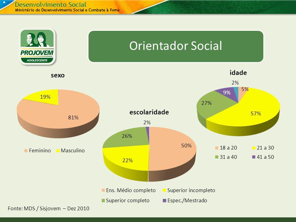 Orientador Social Fonte: MDS / Sisjovem – Dez 2010