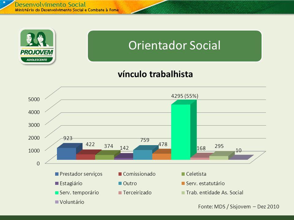 Orientador Social vínculo trabalhista Fonte: MDS / Sisjovem – Dez 2010