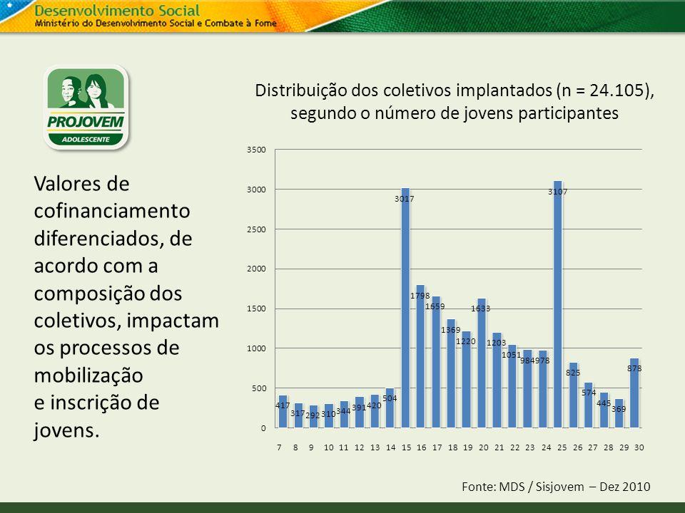 Distribuição dos coletivos implantados (n = 24