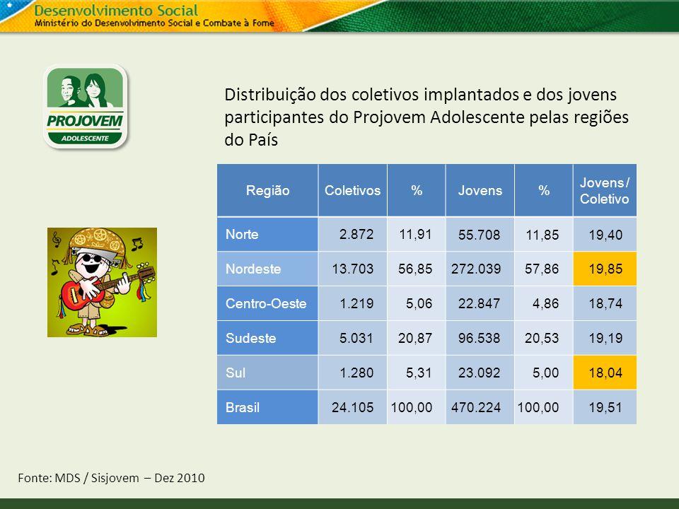 Distribuição dos coletivos implantados e dos jovens participantes do Projovem Adolescente pelas regiões do País