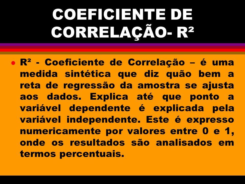 COEFICIENTE DE CORRELAÇÃO- R²