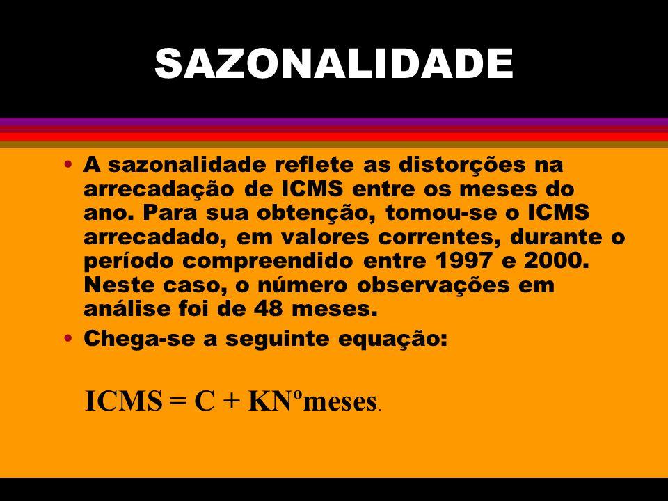 SAZONALIDADE ICMS = C + KNºmeses.