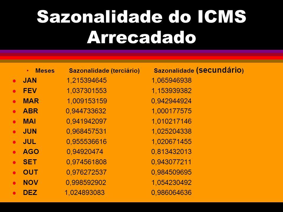 Sazonalidade do ICMS Arrecadado