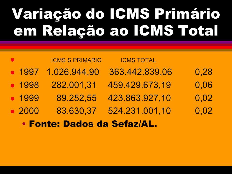 Variação do ICMS Primário em Relação ao ICMS Total