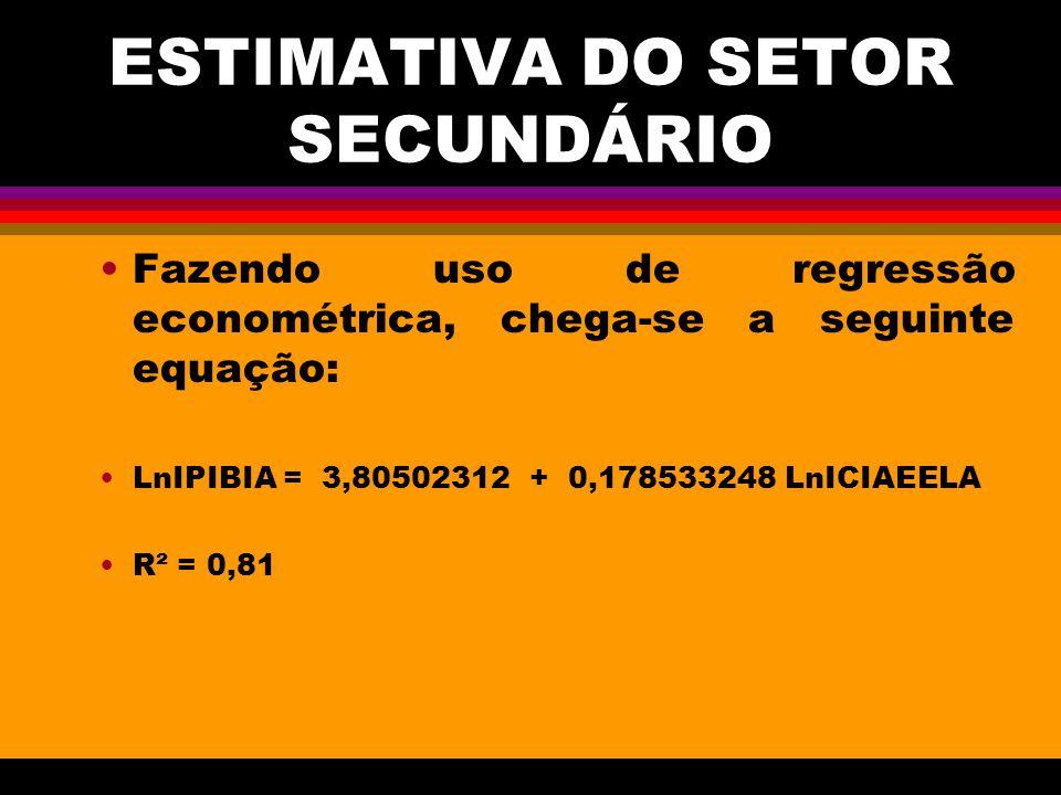 ESTIMATIVA DO SETOR SECUNDÁRIO