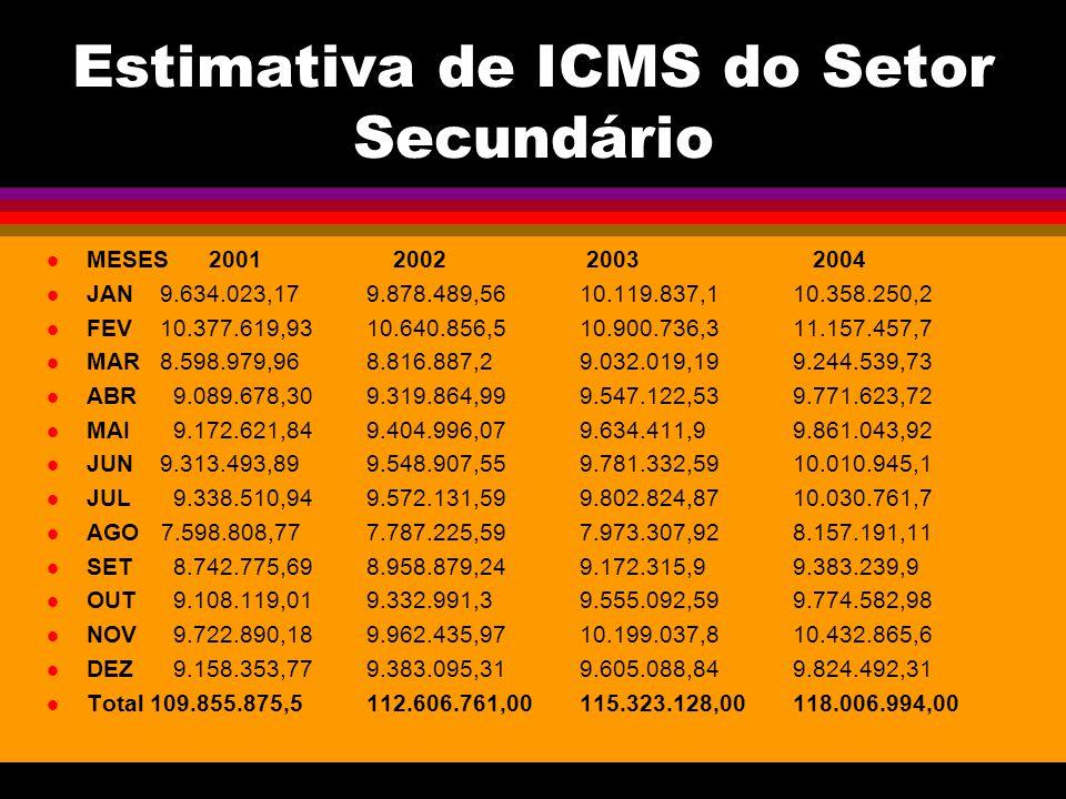 Estimativa de ICMS do Setor Secundário