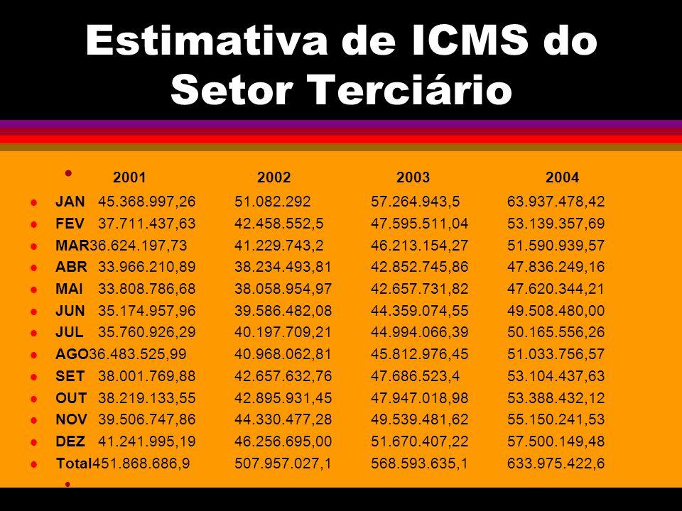 Estimativa de ICMS do Setor Terciário