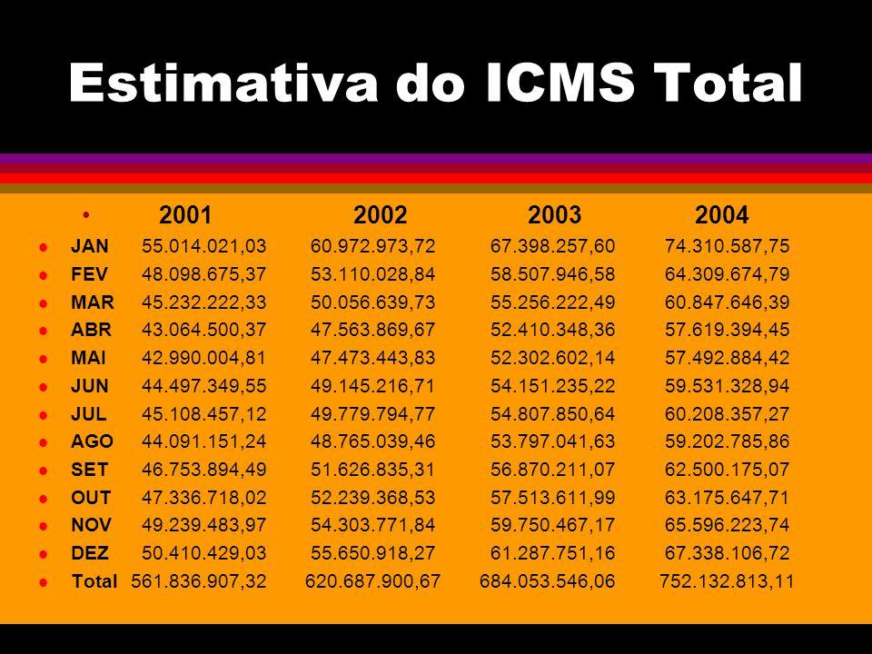 Estimativa do ICMS Total