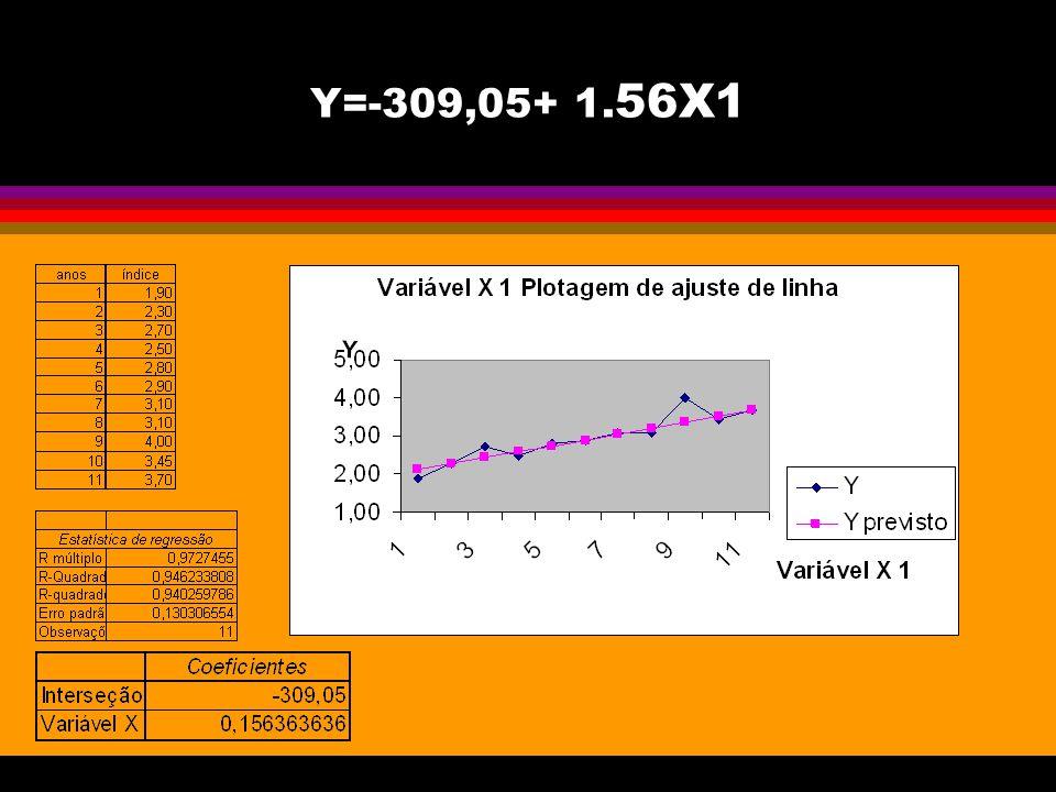 Y=-309,05+ 1.56X1