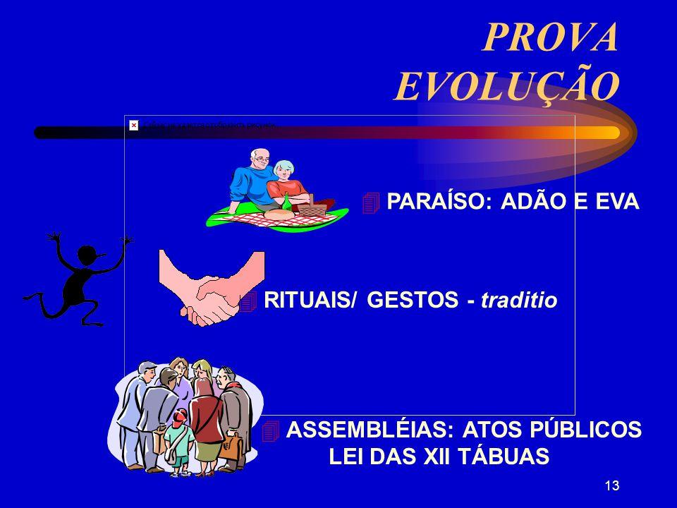 PROVA EVOLUÇÃO  PARAÍSO: ADÃO E EVA  RITUAIS/ GESTOS - traditio