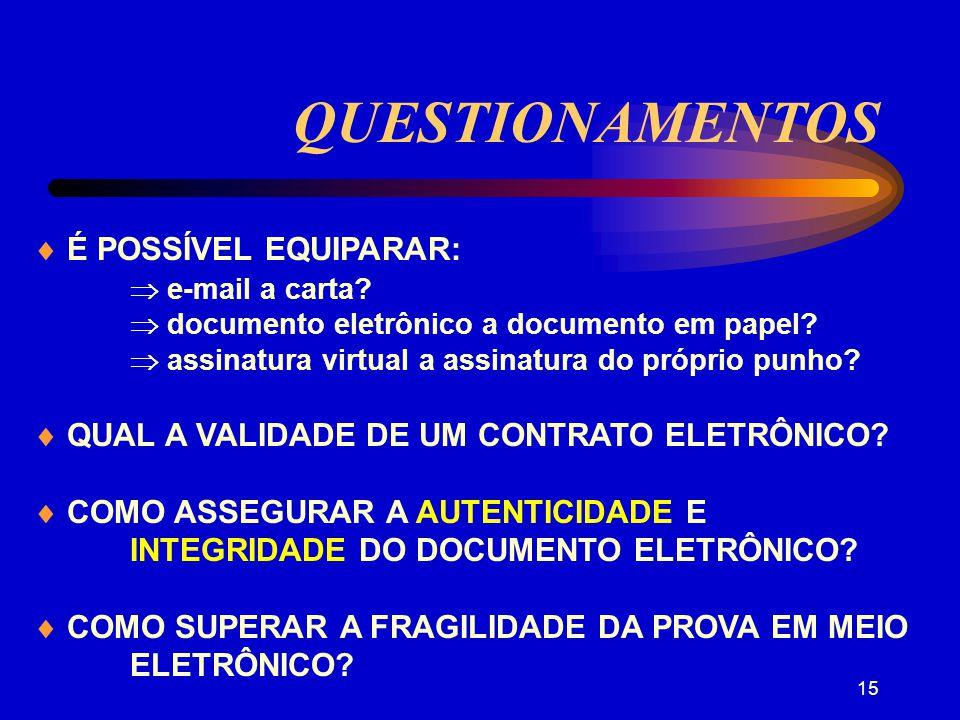 QUESTIONAMENTOS  É POSSÍVEL EQUIPARAR:  e-mail a carta
