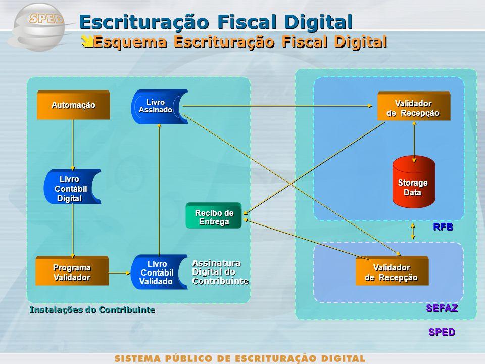 Esquema Escrituração Fiscal Digital