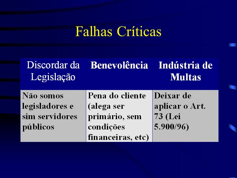 Falhas Críticas