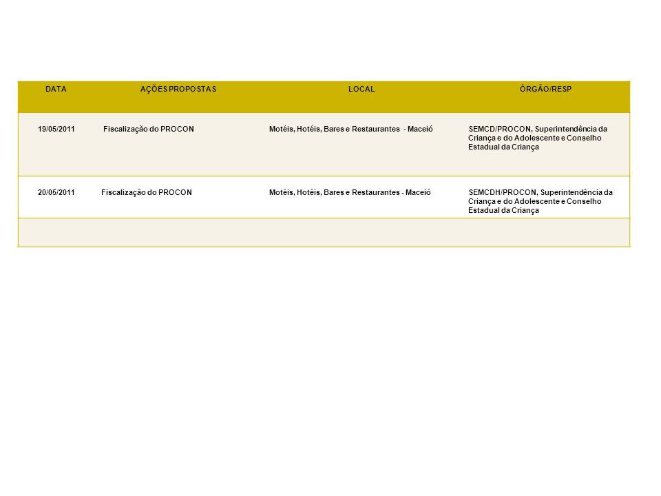 DATA AÇÕES PROPOSTAS. LOCAL. ÓRGÃO/RESP. 19/05/2011. Fiscalização do PROCON. Motéis, Hotéis, Bares e Restaurantes - Maceió.
