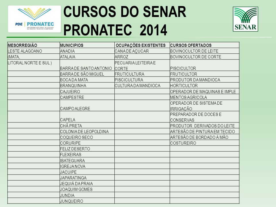 CURSOS DO SENAR PRONATEC 2014 MESORREGIÃO MUNICIPIOS