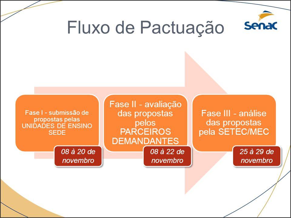 Fluxo de Pactuação Fase I - submissão de propostas pelas UNIDADES DE ENSINO SEDE. Fase II - avaliação das propostas pelos PARCEIROS DEMANDANTES.
