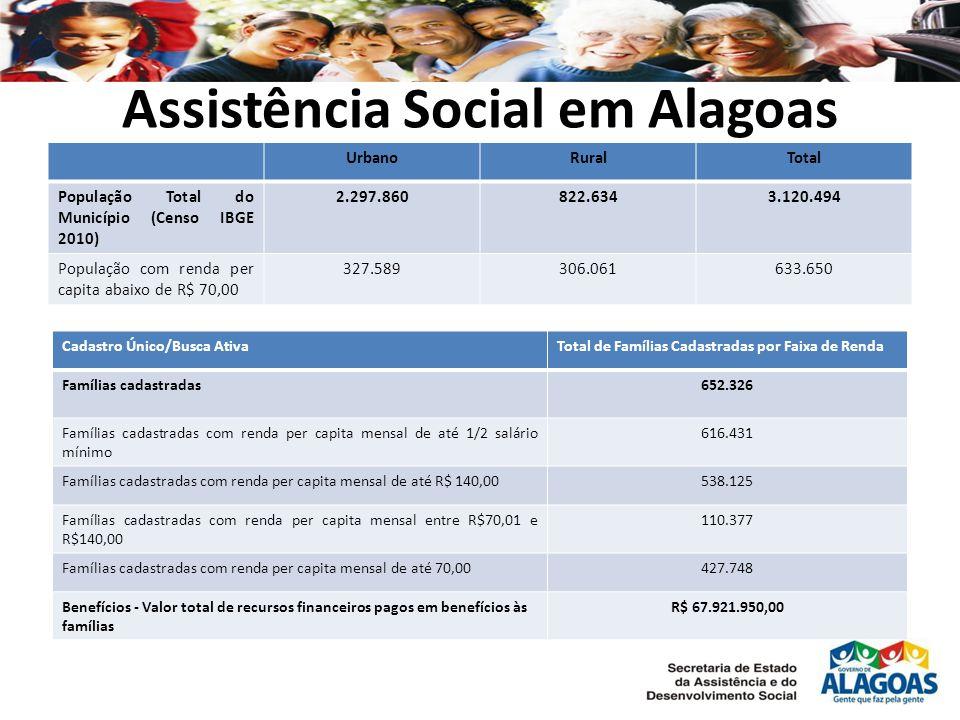 Assistência Social em Alagoas