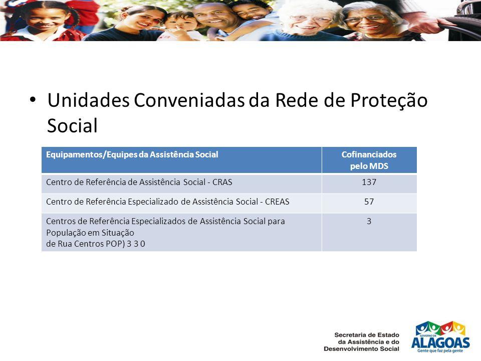 Unidades Conveniadas da Rede de Proteção Social
