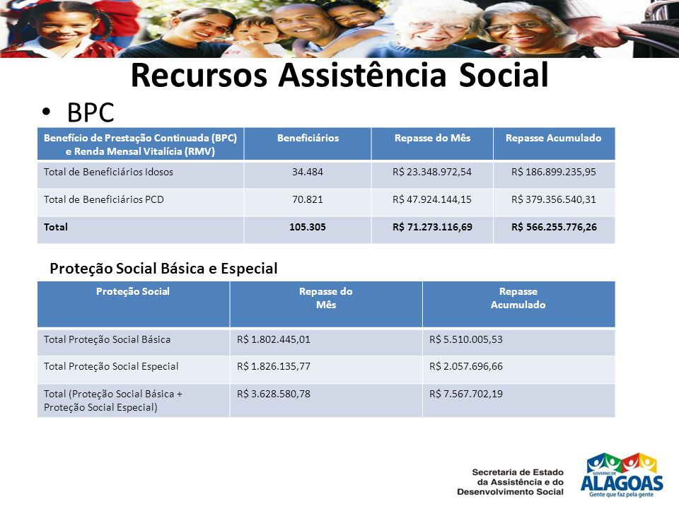 Recursos Assistência Social