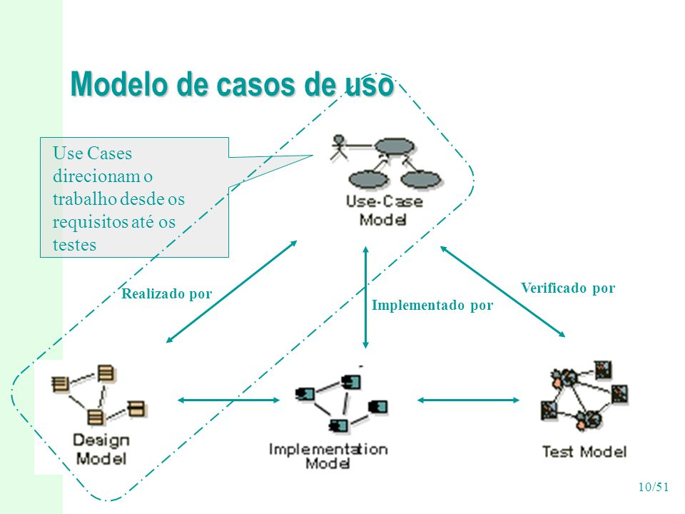 Modelo de casos de uso Use Cases direcionam o trabalho desde os requisitos até os testes. Verificado por.