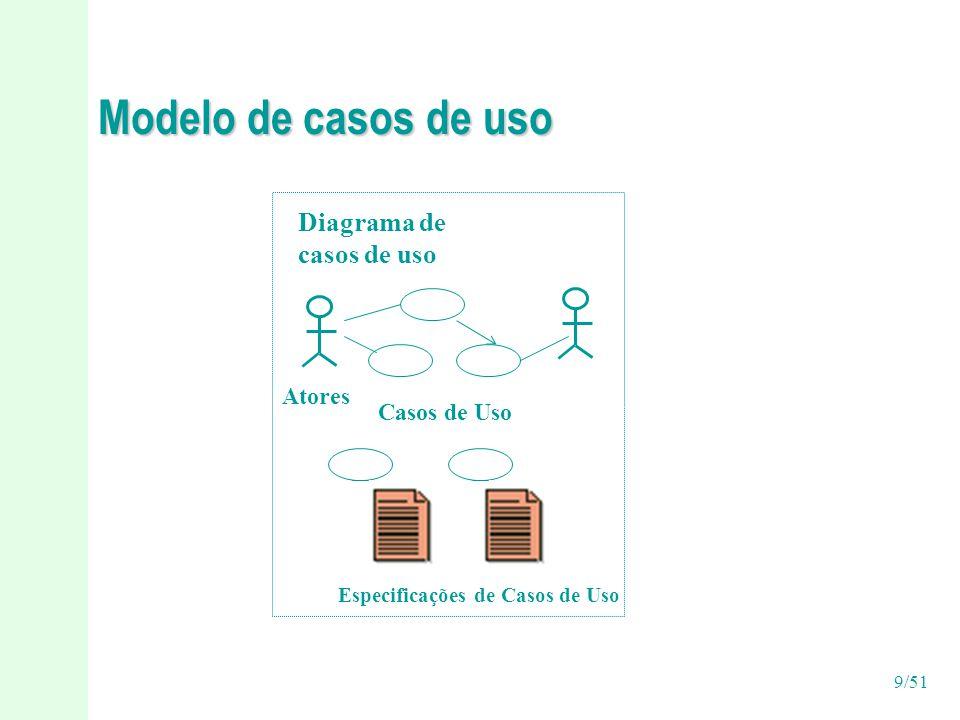 Modelo de casos de uso Diagrama de casos de uso Atores Casos de Uso