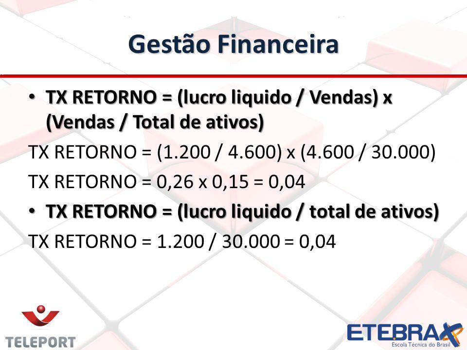 Gestão Financeira TX RETORNO = (lucro liquido / Vendas) x (Vendas / Total de ativos) TX RETORNO = (1.200 / 4.600) x (4.600 / 30.000)