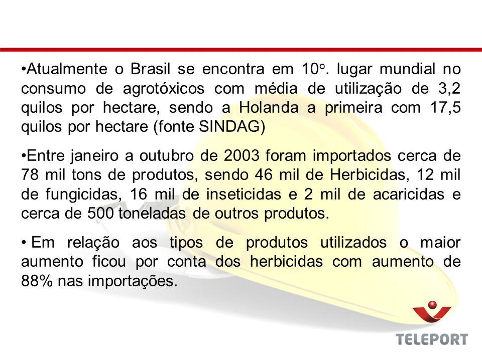 Atualmente o Brasil se encontra em 10o
