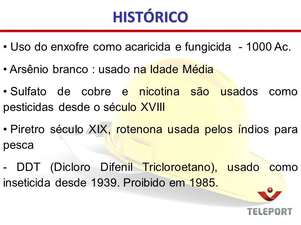 HISTÓRICO Uso do enxofre como acaricida e fungicida - 1000 Ac.