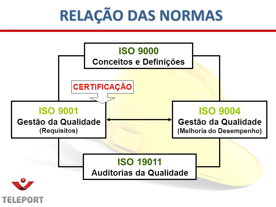 RELAÇÃO DAS NORMAS ISO 9004 ISO 9000 ISO 9001 ISO 19011
