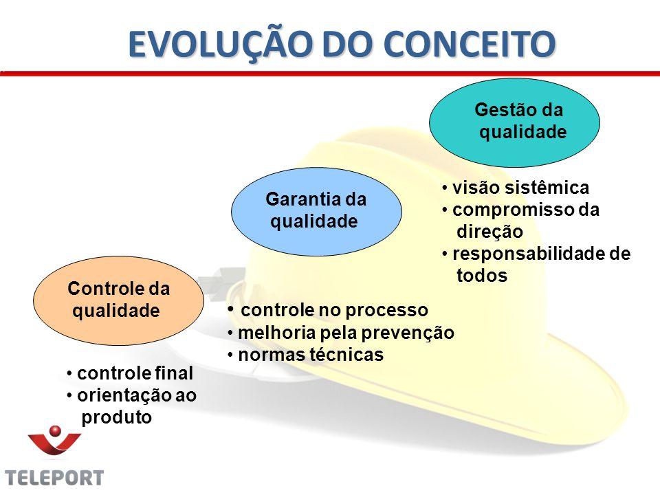 EVOLUÇÃO DO CONCEITO controle no processo Gestão da visão sistêmica