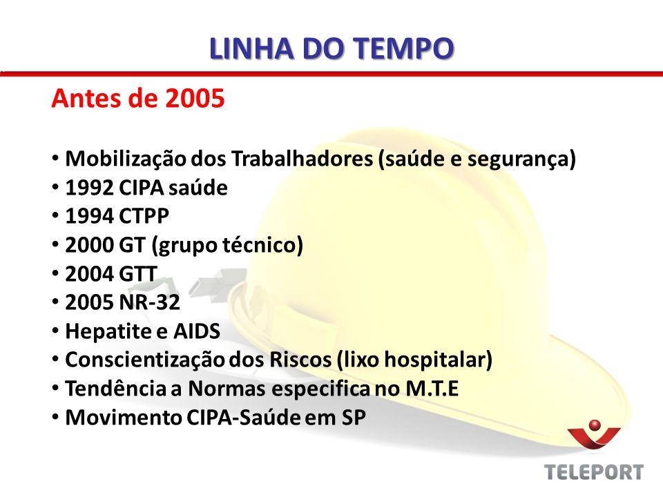 LINHA DO TEMPO Antes de 2005. Mobilização dos Trabalhadores (saúde e segurança) 1992 CIPA saúde. 1994 CTPP.