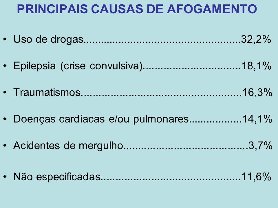 PRINCIPAIS CAUSAS DE AFOGAMENTO