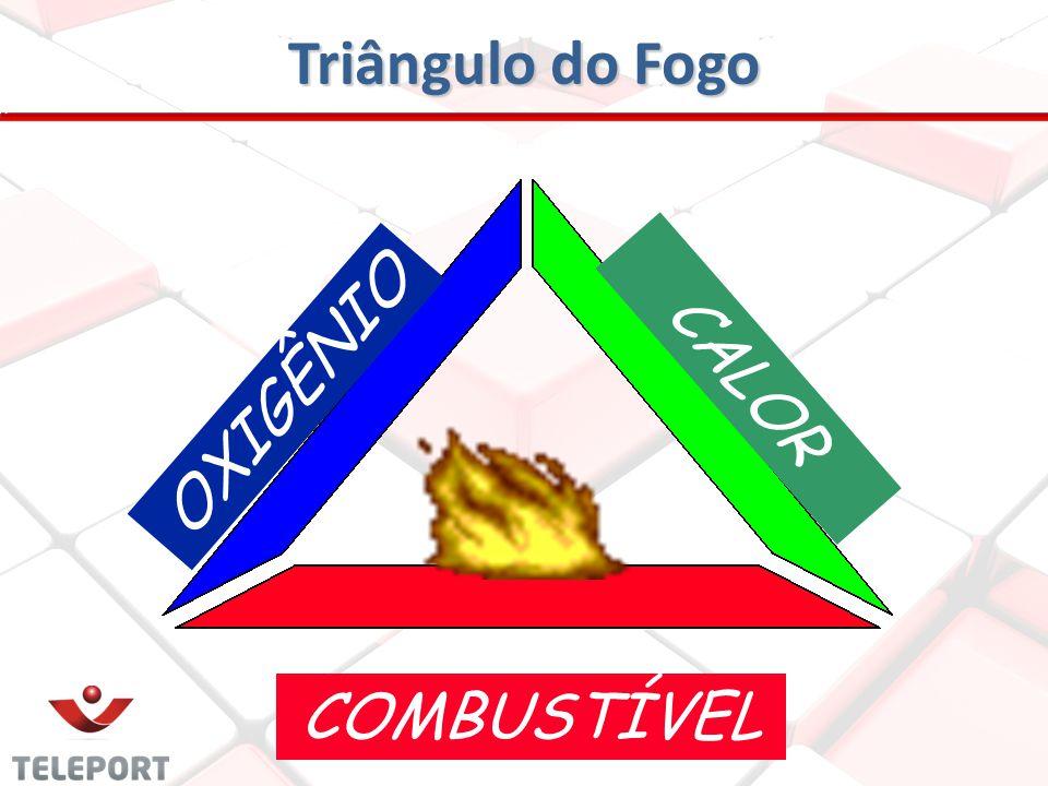 Triângulo do Fogo CALOR OXIGÊNIO COMBUSTÍVEL