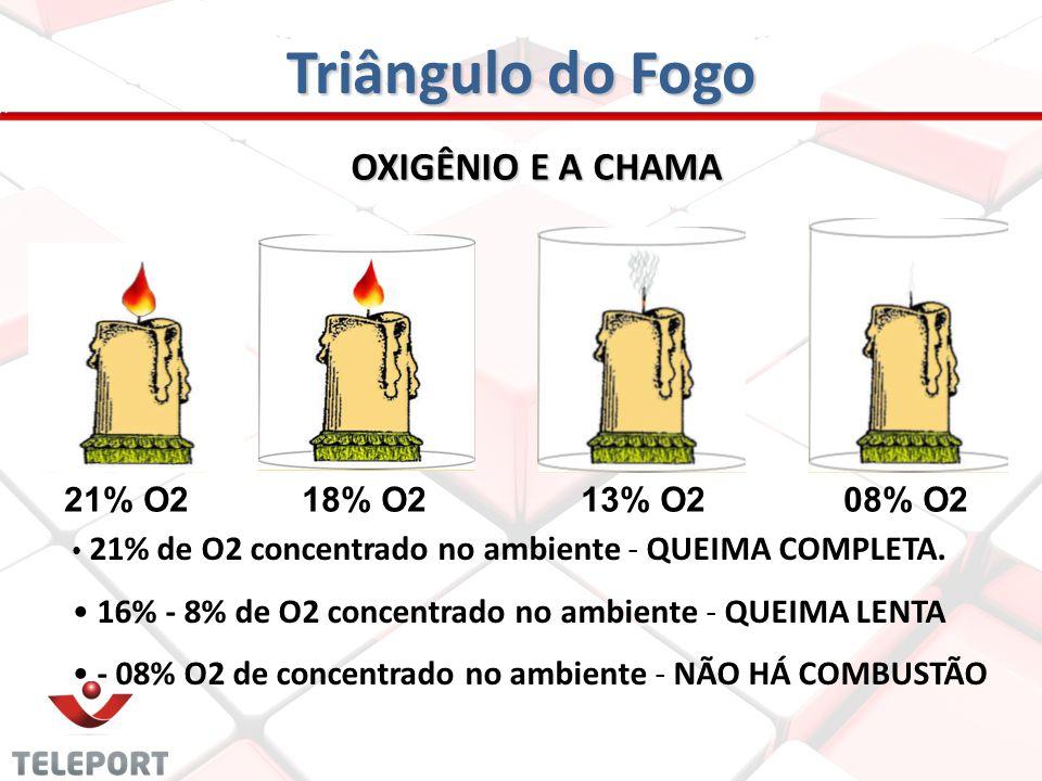 Triângulo do Fogo OXIGÊNIO E A CHAMA 21% O2 18% O2 13% O2 08% O2