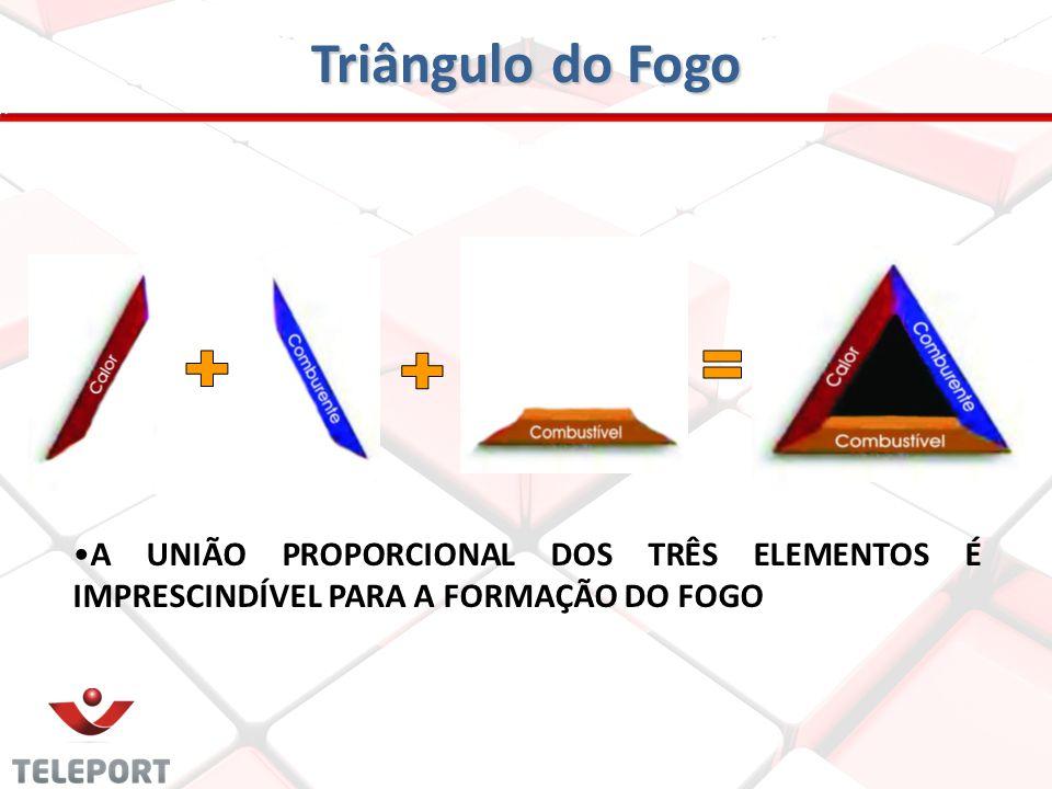 Triângulo do Fogo + + = A UNIÃO PROPORCIONAL DOS TRÊS ELEMENTOS É IMPRESCINDÍVEL PARA A FORMAÇÃO DO FOGO.