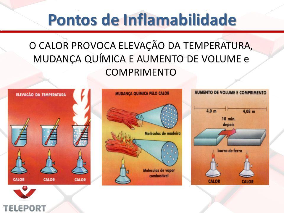 Pontos de Inflamabilidade