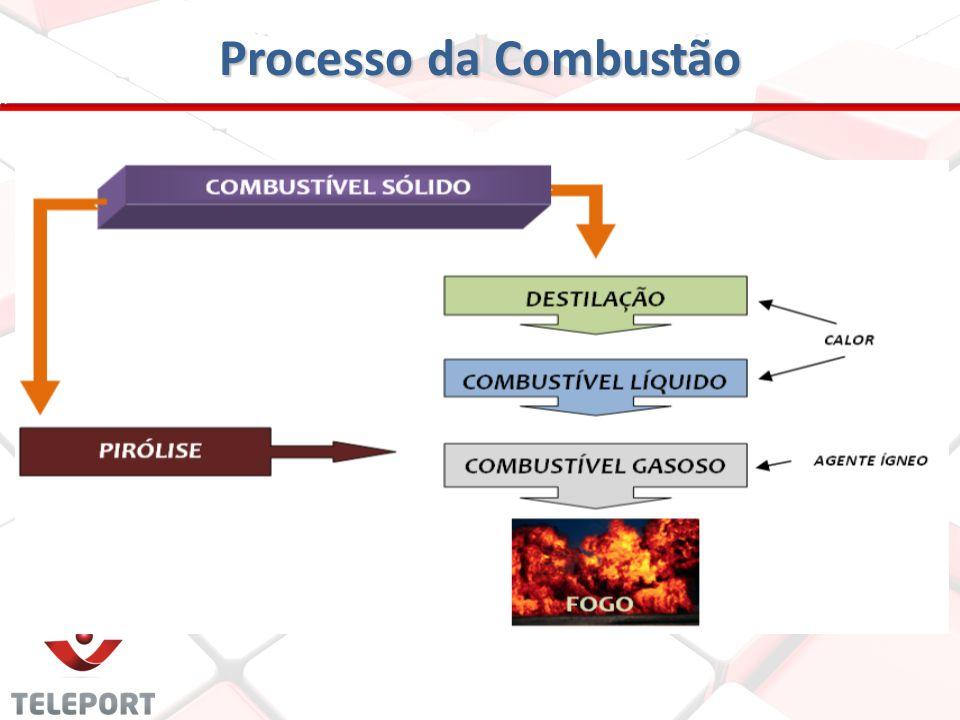 Processo da Combustão