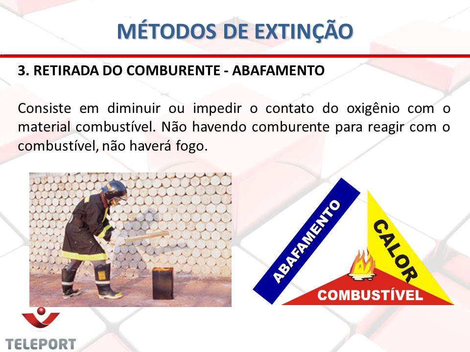 MÉTODOS DE EXTINÇÃO 3. RETIRADA DO COMBURENTE - ABAFAMENTO