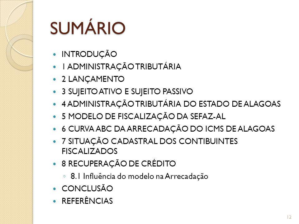 SUMÁRIO INTRODUÇÃO 1 ADMINISTRAÇÃO TRIBUTÁRIA 2 LANÇAMENTO