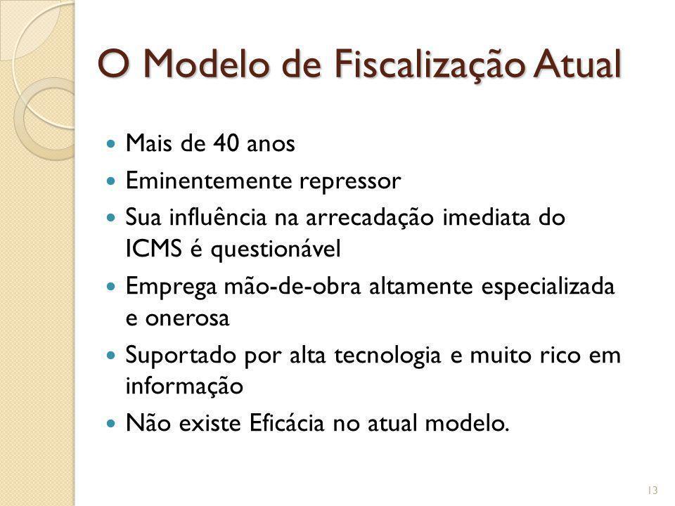 O Modelo de Fiscalização Atual