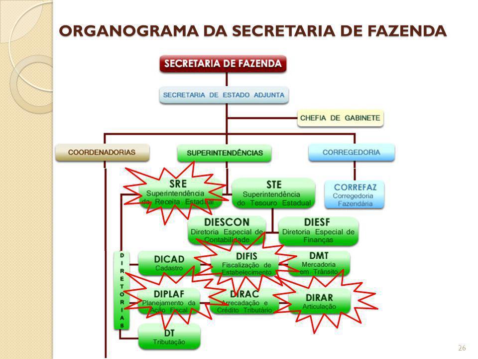 ORGANOGRAMA DA SECRETARIA DE FAZENDA