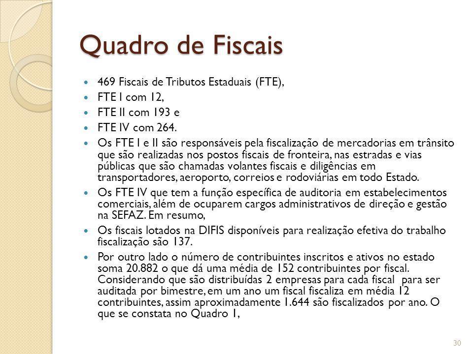 Quadro de Fiscais 469 Fiscais de Tributos Estaduais (FTE),
