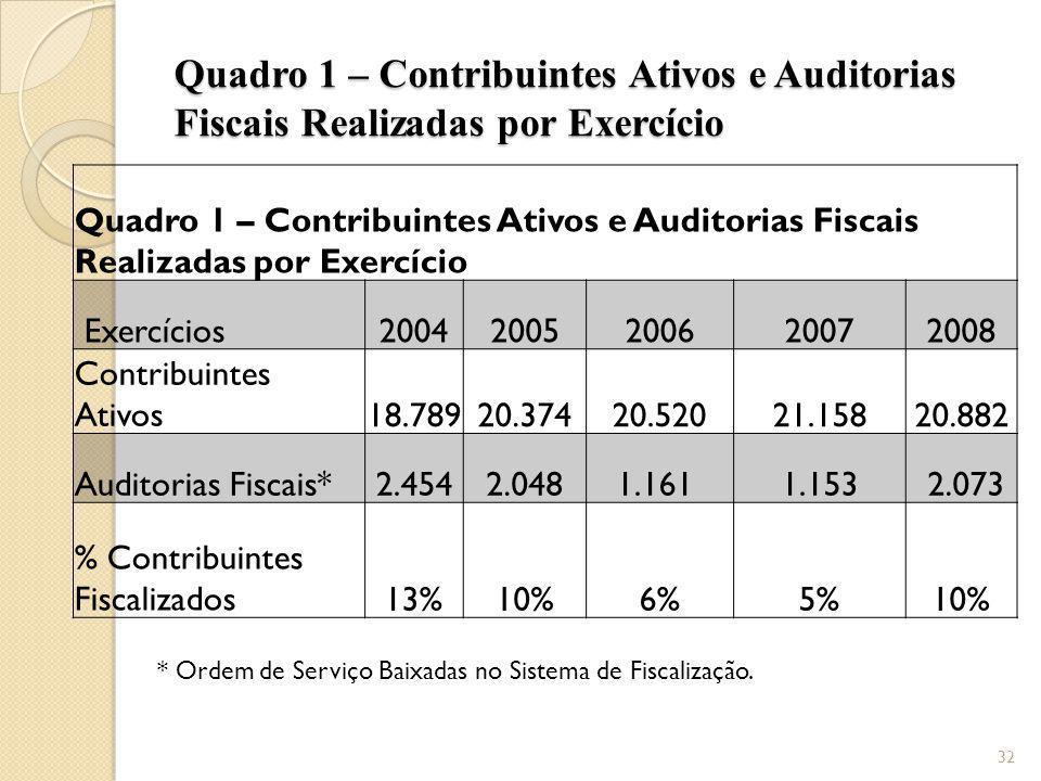 Quadro 1 – Contribuintes Ativos e Auditorias Fiscais Realizadas por Exercício